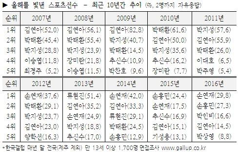 한국갤럽 2016년을 빛낸 스포츠 선수 순위.JPG